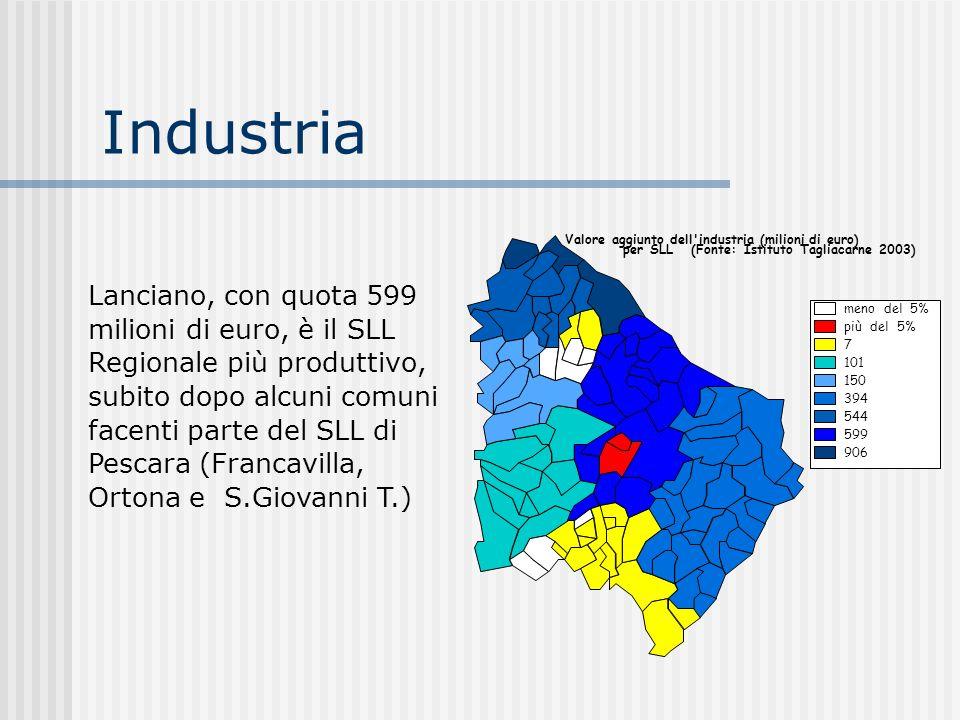 Industria Lanciano, con quota 599 milioni di euro, è il SLL Regionale più produttivo, subito dopo alcuni comuni facenti parte del SLL di Pescara (Fran