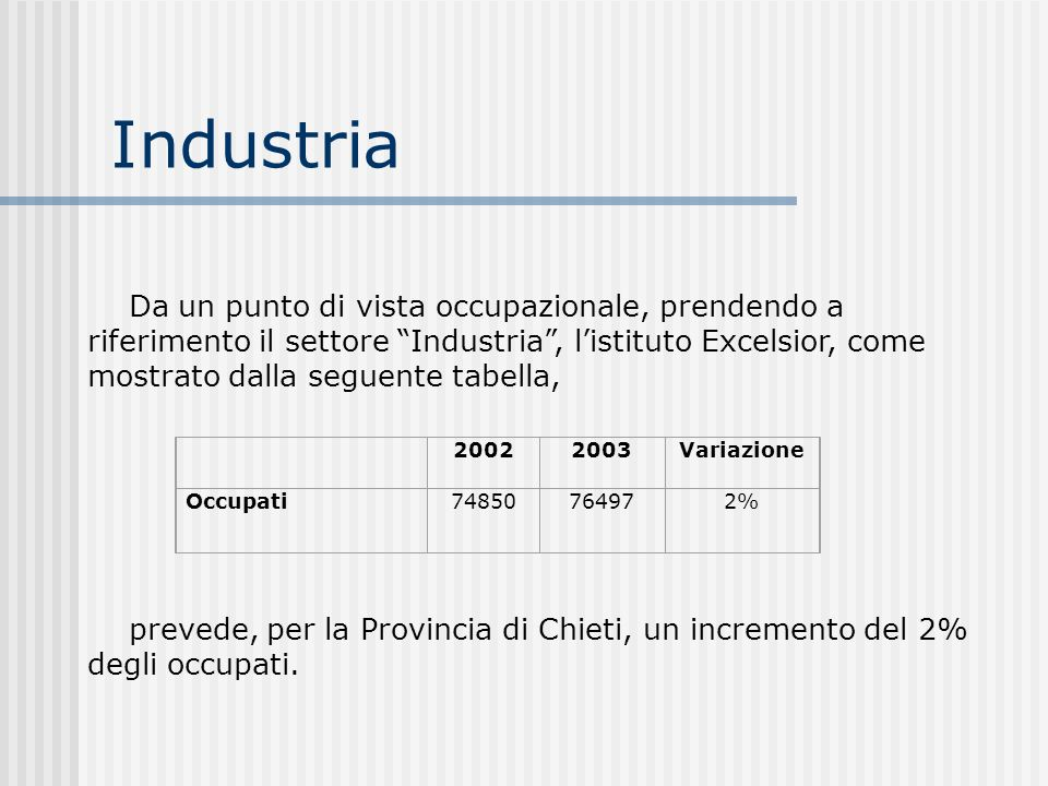 Industria 20022003Variazione Occupati74850 76497 2% Da un punto di vista occupazionale, prendendo a riferimento il settore Industria, listituto Excels