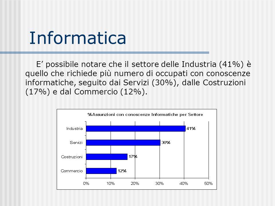 Informatica E possibile notare che il settore delle Industria (41%) è quello che richiede più numero di occupati con conoscenze informatiche, seguito