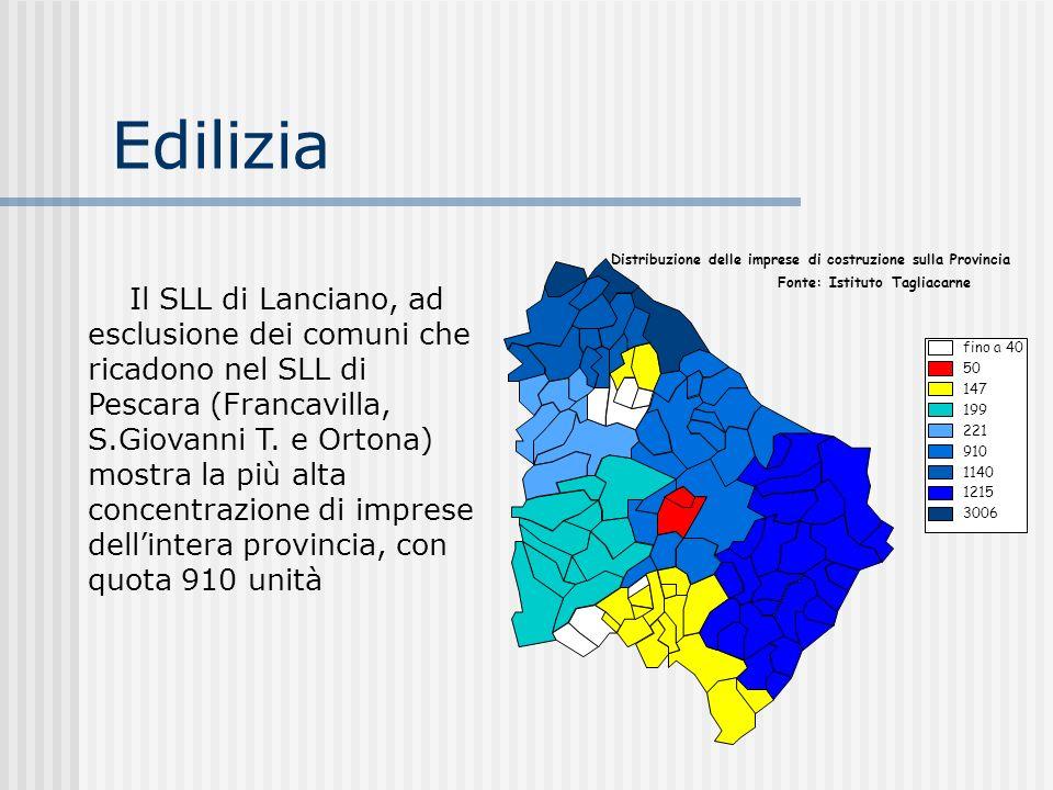 Edilizia Distribuzione delle imprese di costruzione sulla Provincia Il SLL di Lanciano, ad esclusione dei comuni che ricadono nel SLL di Pescara (Fran