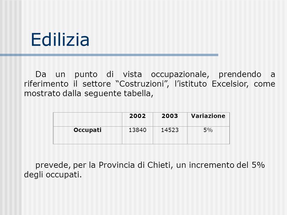 Edilizia 20022003Variazione Occupati13840 14523 5% Da un punto di vista occupazionale, prendendo a riferimento il settore Costruzioni, listituto Excel