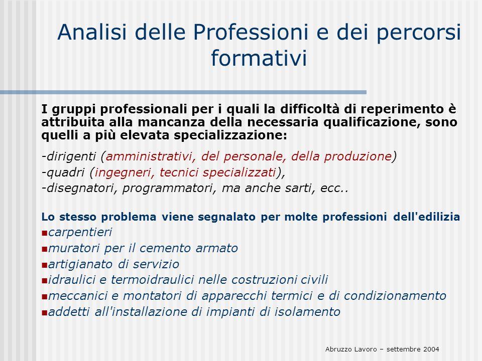 Analisi delle Professioni e dei percorsi formativi I gruppi professionali per i quali la difficoltà di reperimento è attribuita alla mancanza della ne