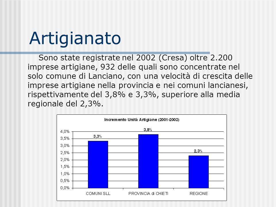 Artigianato Sono state registrate nel 2002 (Cresa) oltre 2.200 imprese artigiane, 932 delle quali sono concentrate nel solo comune di Lanciano, con un