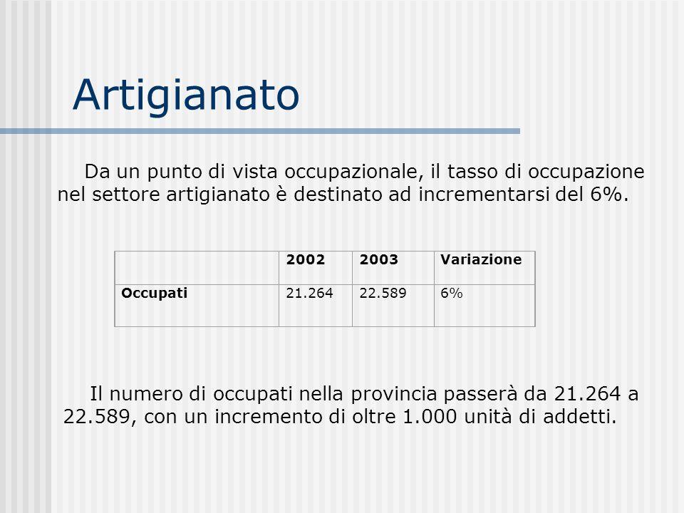 Artigianato 20022003Variazione Occupati21.264 22.589 6% Da un punto di vista occupazionale, il tasso di occupazione nel settore artigianato è destinat