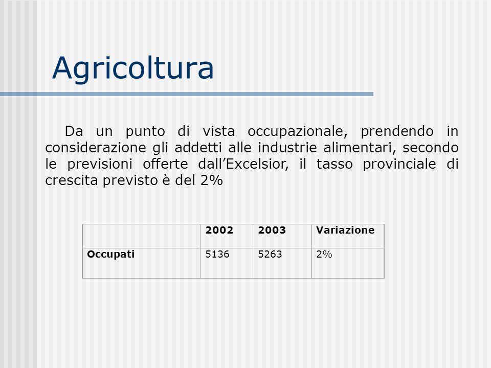 Agricoltura 20022003Variazione Occupati5136 5263 2% Da un punto di vista occupazionale, prendendo in considerazione gli addetti alle industrie aliment