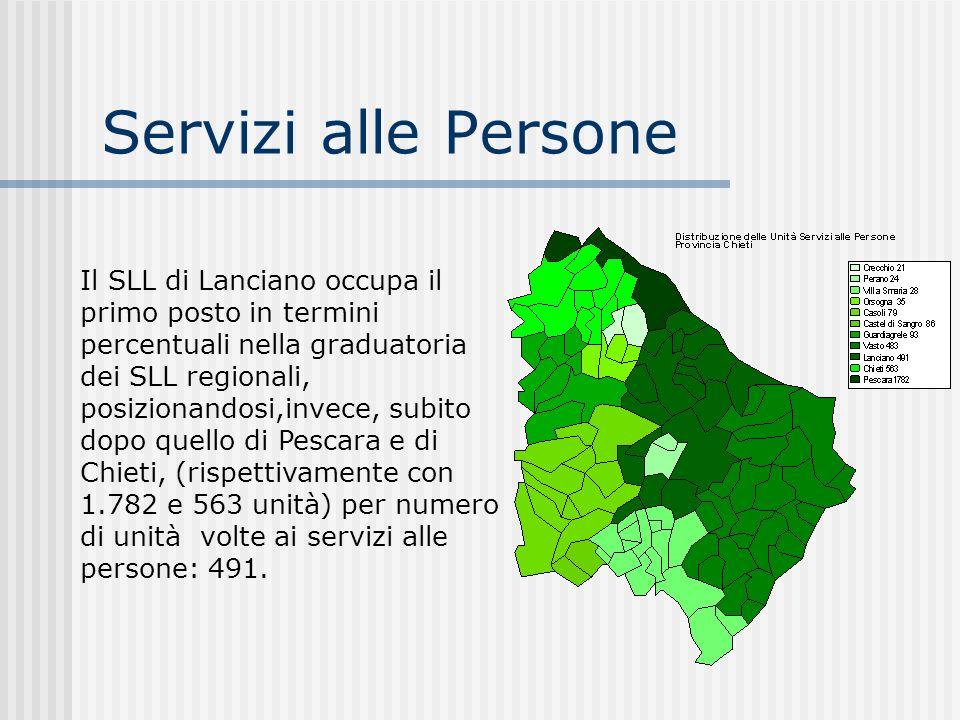 Servizi alle Persone Il SLL di Lanciano occupa il primo posto in termini percentuali nella graduatoria dei SLL regionali, posizionandosi,invece, subit