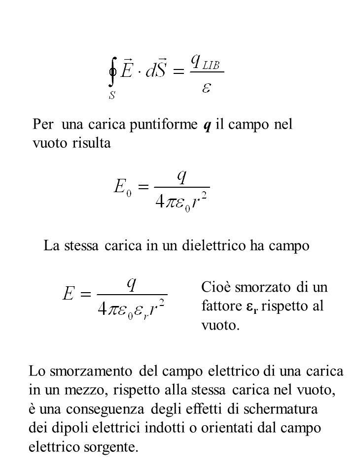 Per una carica puntiforme q il campo nel vuoto risulta La stessa carica in un dielettrico ha campo Cioè smorzato di un fattore r rispetto al vuoto. Lo