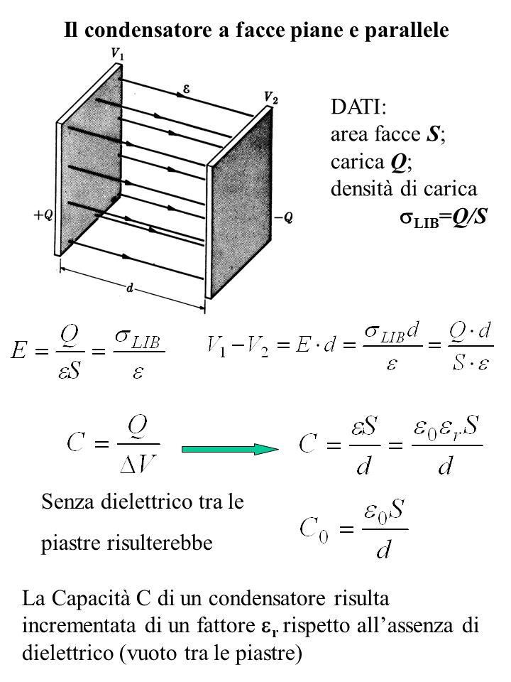 Il condensatore a facce piane e parallele DATI: area facce S; carica Q; densità di carica LIB =Q/S Senza dielettrico tra le piastre risulterebbe La Ca