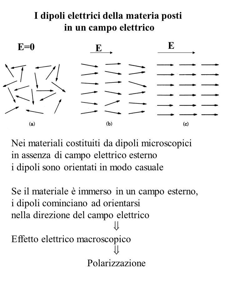 I dipoli elettrici della materia posti in un campo elettrico Nei materiali costituiti da dipoli microscopici in assenza di campo elettrico esterno i d
