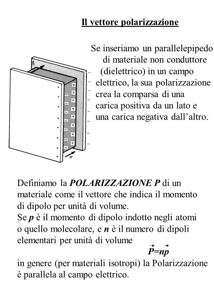 Il vettore polarizzazione Se inseriamo un parallelepipedo di materiale non conduttore (dielettrico) in un campo elettrico, la sua polarizzazione crea