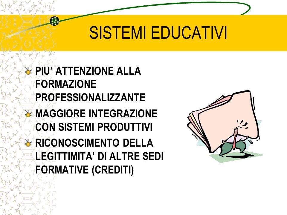 SISTEMI EDUCATIVI PIU ATTENZIONE ALLA FORMAZIONE PROFESSIONALIZZANTE MAGGIORE INTEGRAZIONE CON SISTEMI PRODUTTIVI RICONOSCIMENTO DELLA LEGITTIMITA DI ALTRE SEDI FORMATIVE (CREDITI)