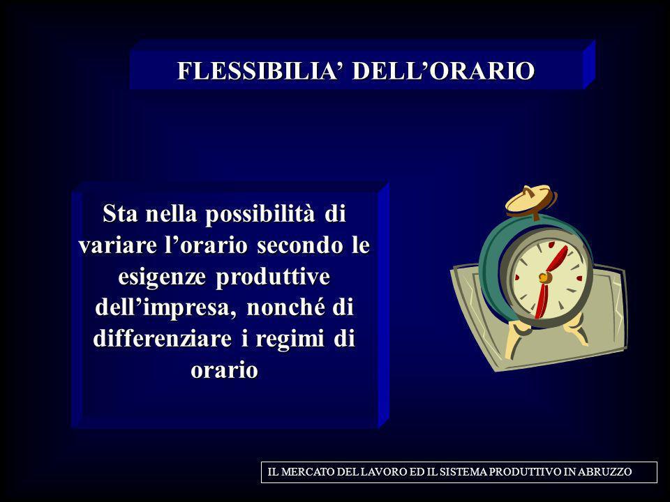 Sta nella possibilità di variare lorario secondo le esigenze produttive dellimpresa, nonché di differenziare i regimi di orario FLESSIBILIA DELLORARIO