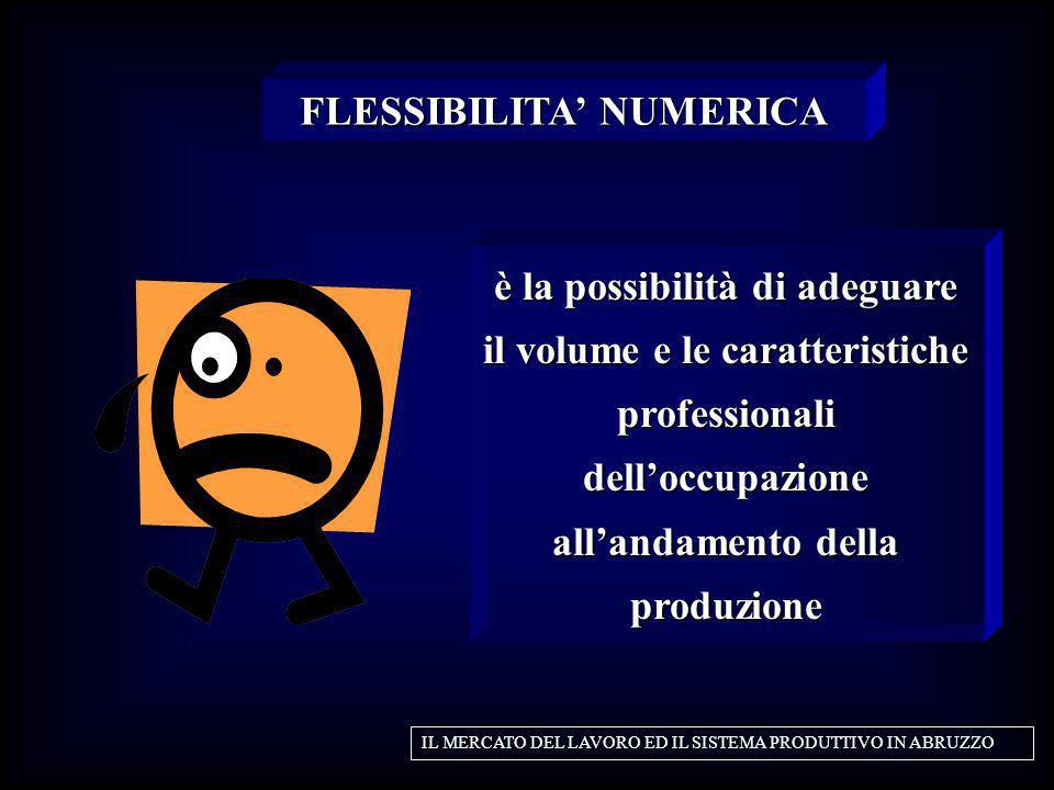 è la possibilità di adeguare il volume e le caratteristiche professionali delloccupazione allandamento della produzione FLESSIBILITA NUMERICA IL MERCA