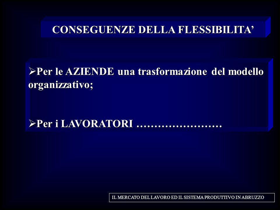 Per le AZIENDE una trasformazione del modello organizzativo; Per le AZIENDE una trasformazione del modello organizzativo; Per i LAVORATORI …………………… Pe