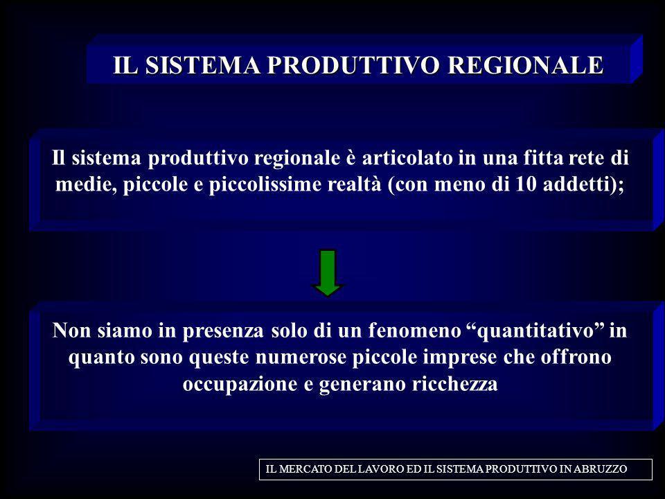 Il sistema produttivo regionale è articolato in una fitta rete di medie, piccole e piccolissime realtà (con meno di 10 addetti); IL SISTEMA PRODUTTIVO