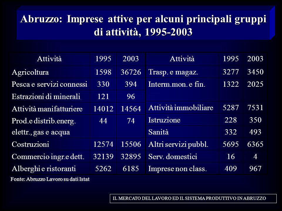Abruzzo: Imprese attive per alcuni principali gruppi di attività, 1995-2003 IL MERCATO DEL LAVORO ED IL SISTEMA PRODUTTIVO IN ABRUZZO Attività19952003