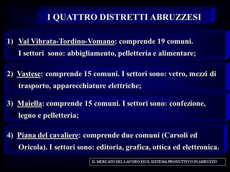 4) Piana del cavaliere: comprende due comuni (Carsoli ed Oricola). I settori sono: editoria, grafica, ottica ed elettronica. I QUATTRO DISTRETTI ABRUZ