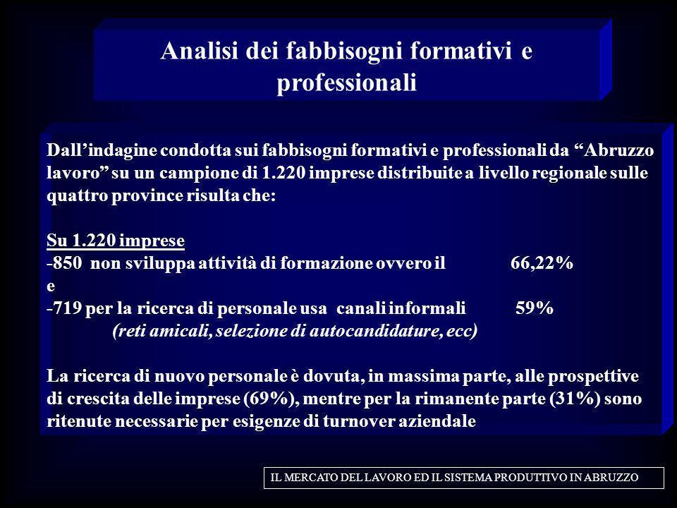 Dallindagine condotta sui fabbisogni formativi e professionali da Abruzzo lavoro su un campione di 1.220 imprese distribuite a livello regionale sulle