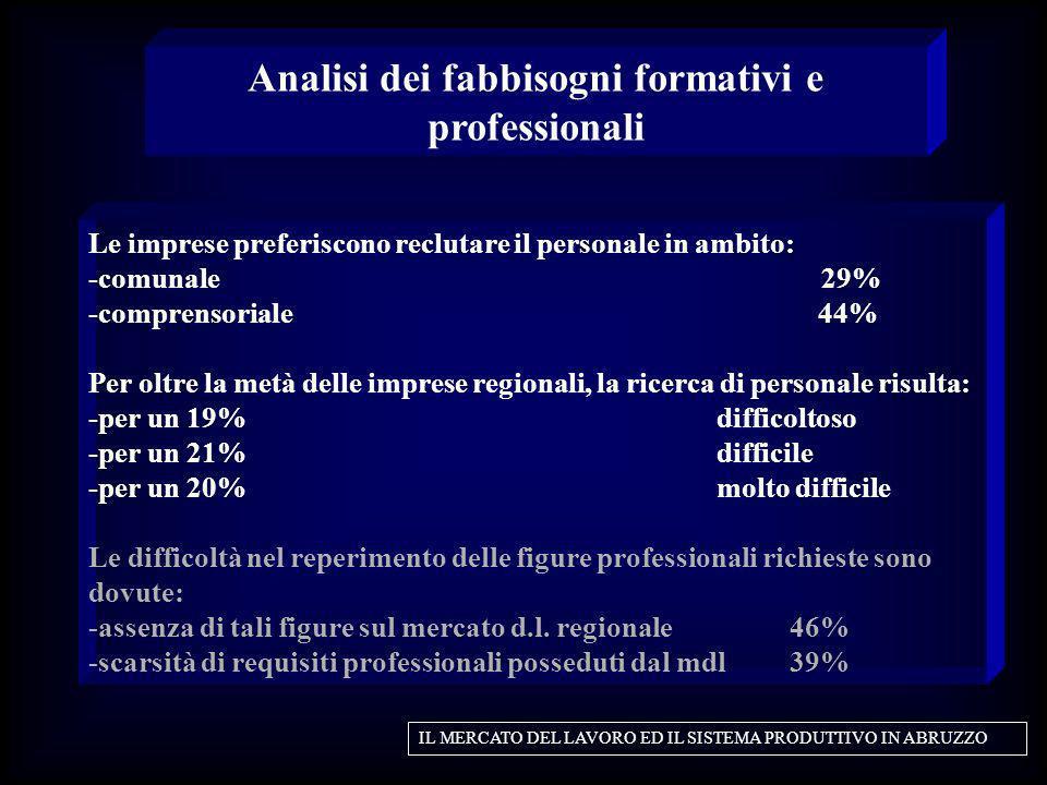 Le imprese preferiscono reclutare il personale in ambito: -comunale 29% -comprensoriale 44% Per oltre la metà delle imprese regionali, la ricerca di p
