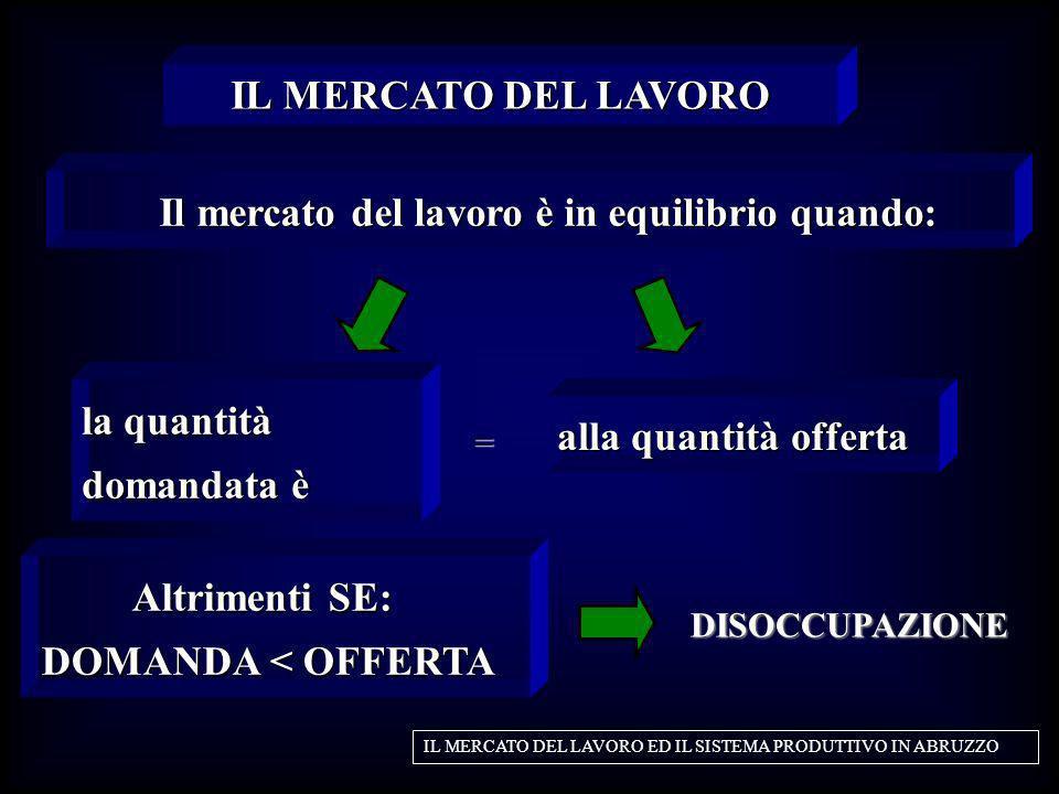Il mercato del lavoro è in equilibrio quando: Il mercato del lavoro è in equilibrio quando: IL MERCATO DEL LAVORO IL MERCATO DEL LAVORO ED IL SISTEMA