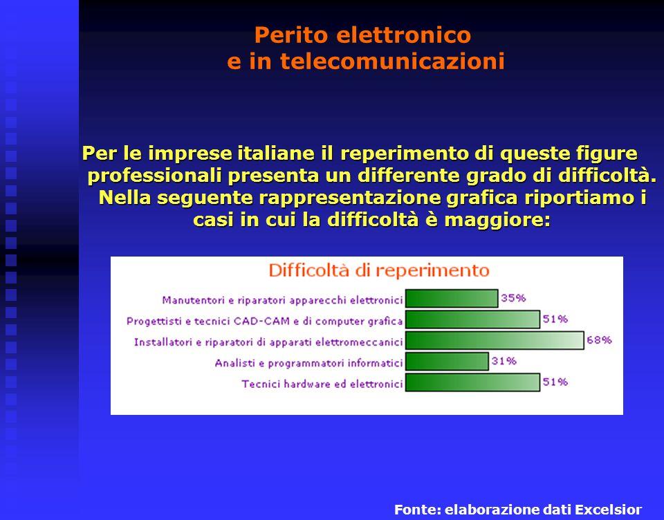 Perito elettronico e in telecomunicazioni Per le imprese italiane il reperimento di queste figure professionali presenta un differente grado di difficoltà.