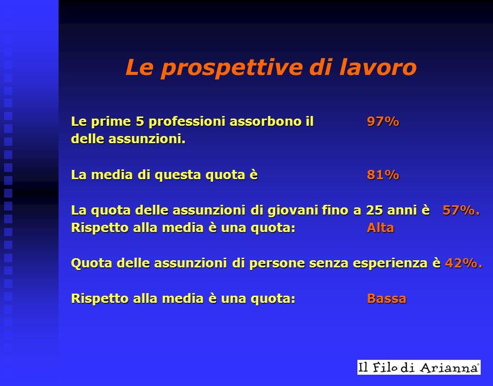 Le prospettive di lavoro Le prime 5 professioni assorbono il 97% delle assunzioni.