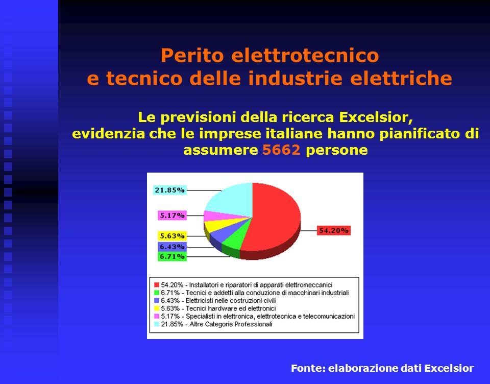 Perito elettrotecnico e tecnico delle industrie elettriche Le previsioni della ricerca Excelsior, evidenzia che le imprese italiane hanno pianificato di assumere 5662 persone Fonte: elaborazione dati Excelsior