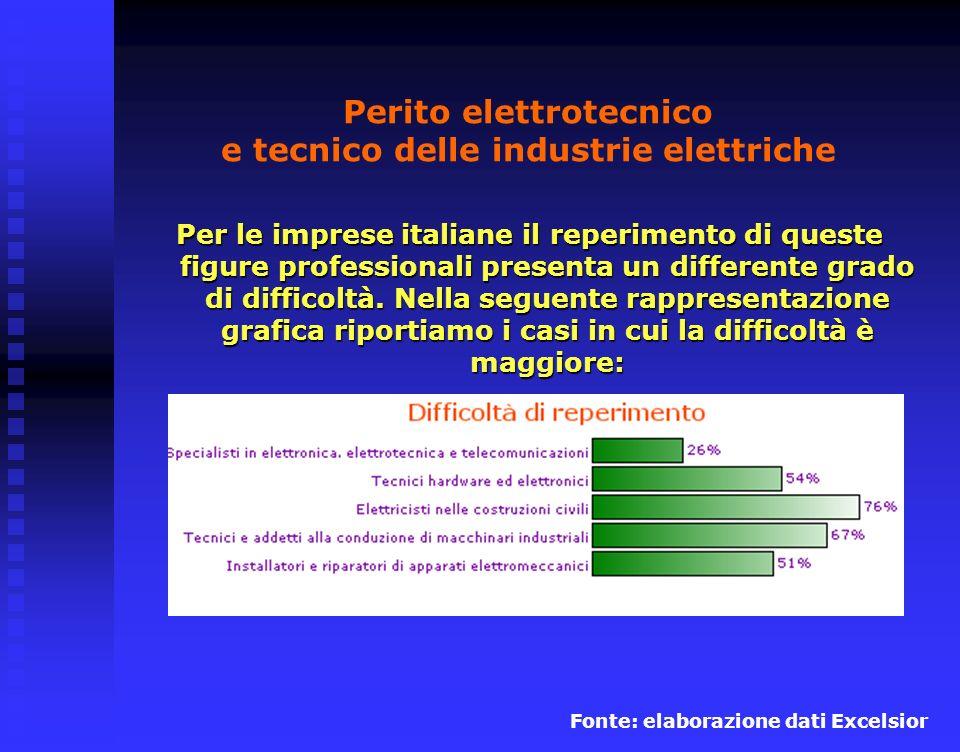 Perito elettrotecnico e tecnico delle industrie elettriche Per le imprese italiane il reperimento di queste figure professionali presenta un differente grado di difficoltà.