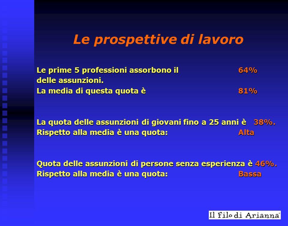 Le prospettive di lavoro Le prime 5 professioni assorbono il 64% delle assunzioni.