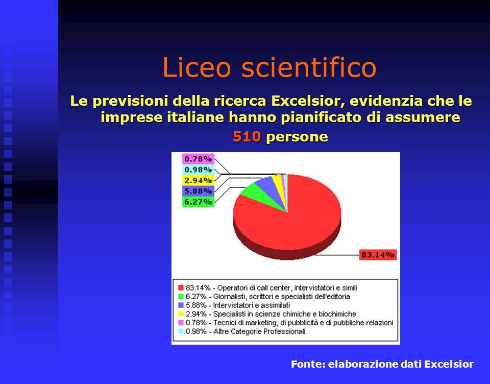 Liceo scientifico Le previsioni della ricerca Excelsior, evidenzia che le imprese italiane hanno pianificato di assumere 510 persone Fonte: elaborazione dati Excelsior