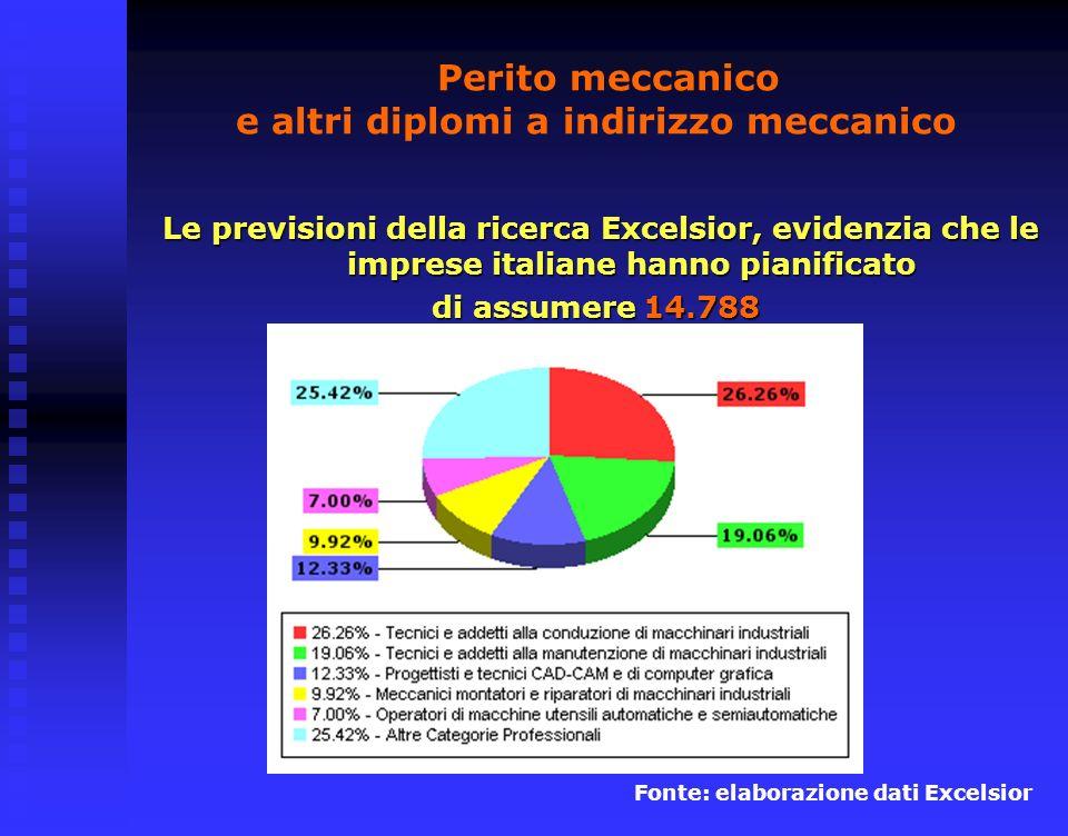 Perito meccanico e altri diplomi a indirizzo meccanico Le previsioni della ricerca Excelsior, evidenzia che le imprese italiane hanno pianificato di assumere 14.788 Fonte: elaborazione dati Excelsior