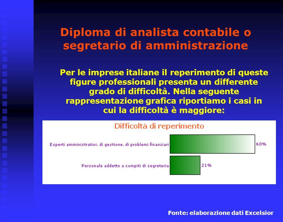 Diploma di analista contabile o segretario di amministrazione Per le imprese italiane il reperimento di queste figure professionali presenta un differente grado di difficoltà.