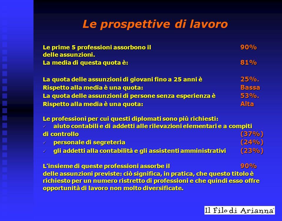Le prospettive di lavoro Le prime 5 professioni assorbono il 90% delle assunzioni.