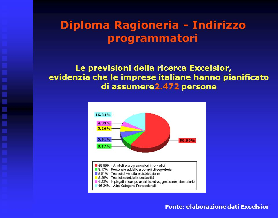 Diploma Ragioneria - Indirizzo programmatori Le previsioni della ricerca Excelsior, evidenzia che le imprese italiane hanno pianificato di assumere2.472 persone Fonte: elaborazione dati Excelsior