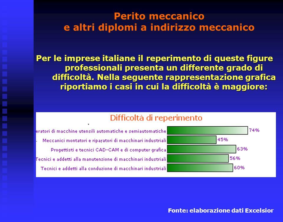 Perito meccanico e altri diplomi a indirizzo meccanico Per le imprese italiane il reperimento di queste figure professionali presenta un differente grado di difficoltà.