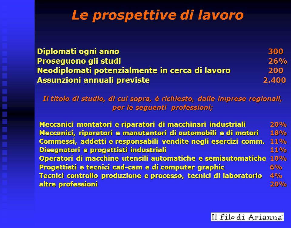 Geometra e perito edile Per le imprese italiane il reperimento di queste figure professionali presenta un differente grado di difficoltà.