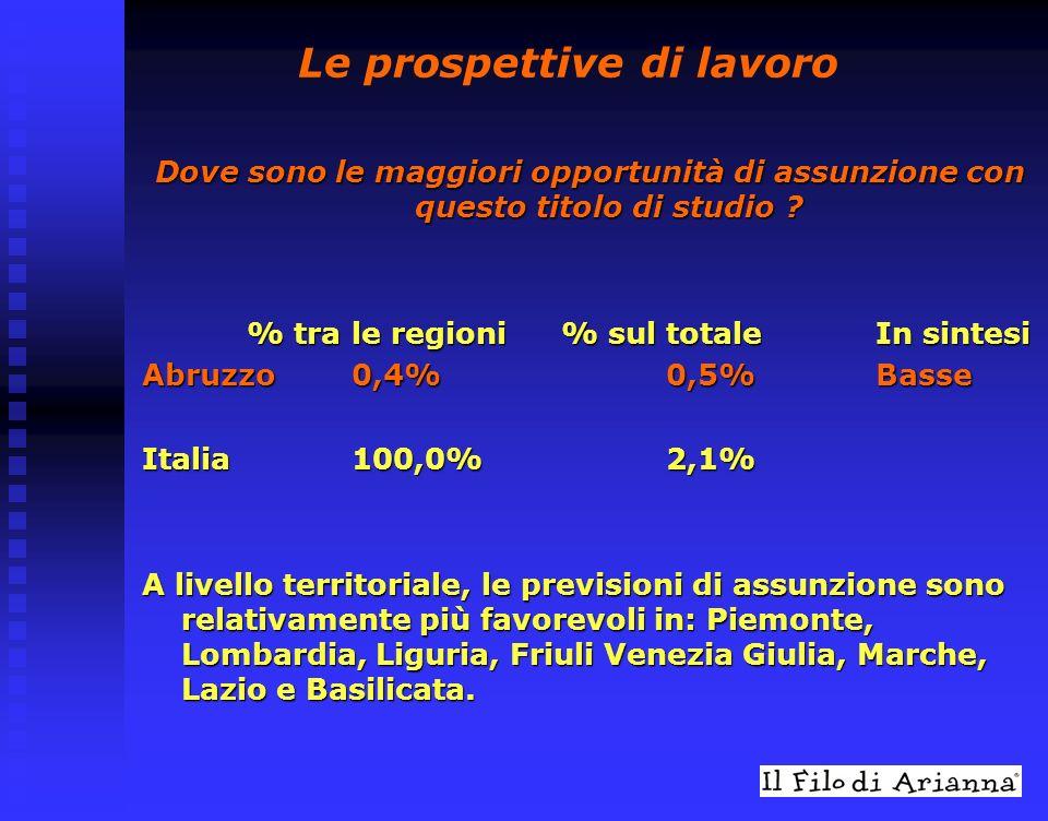 Diploma Ragioneria - Indirizzo programmatori Per le imprese italiane il reperimento di queste figure professionali presenta un differente grado di difficoltà.