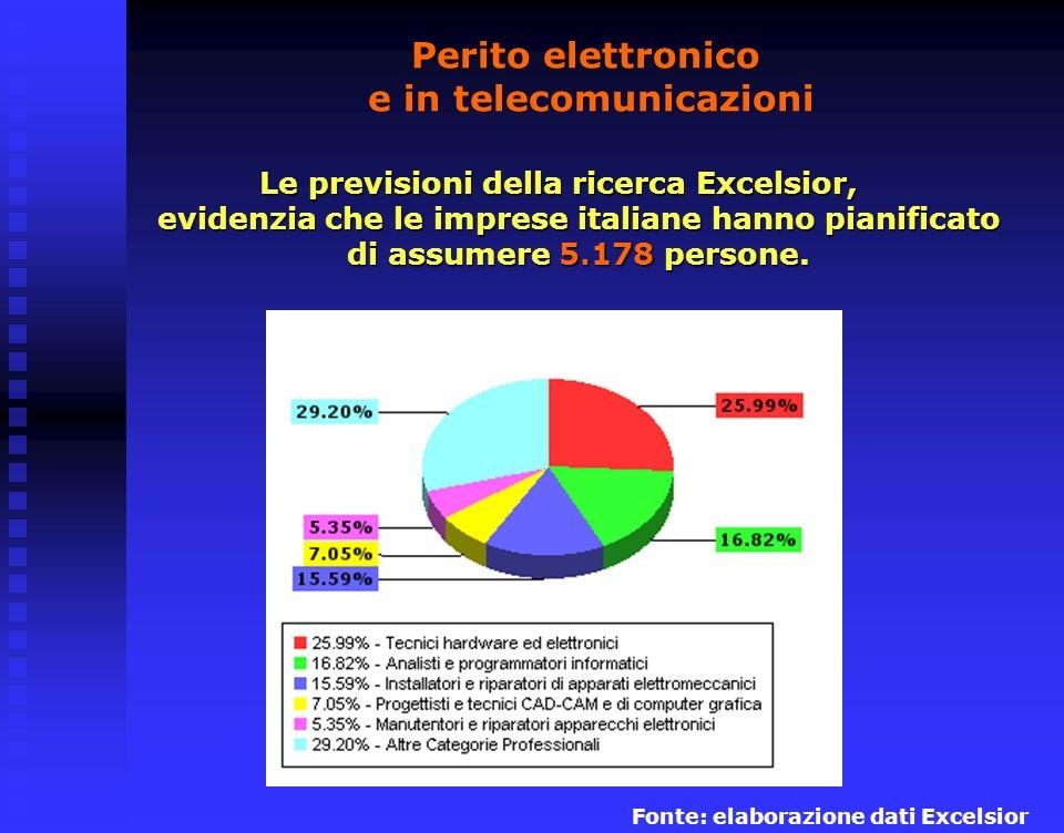 Le prospettive di lavoro Le prime 5 professioni assorbono il87% delle assunzioni.
