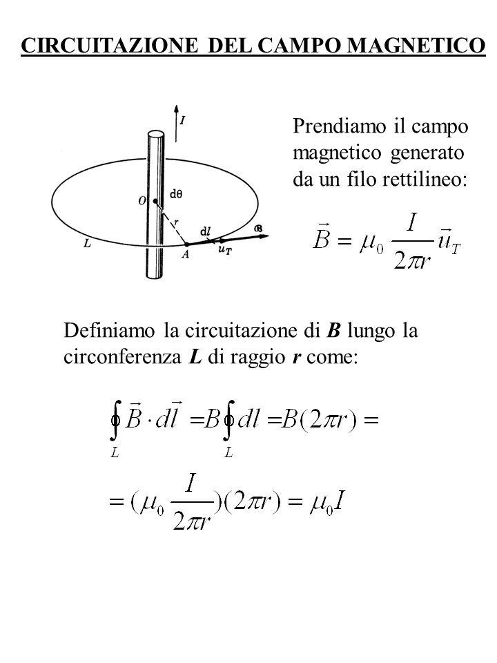 CIRCUITAZIONE DEL CAMPO MAGNETICO Prendiamo il campo magnetico generato da un filo rettilineo: Definiamo la circuitazione di B lungo la circonferenza