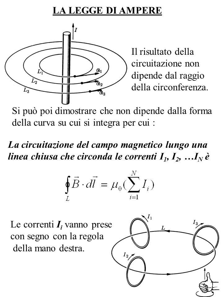 LA LEGGE DI AMPERE La circuitazione del campo magnetico lungo una linea chiusa che circonda le correnti I 1, I 2, …I N è Le correnti I i vanno prese c