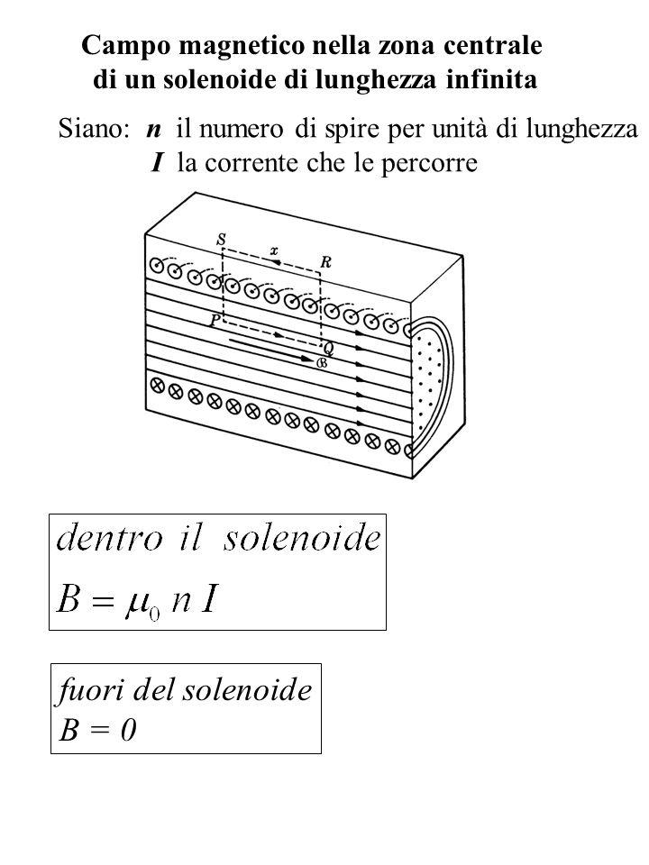 Campo magnetico nella zona centrale di un solenoide di lunghezza infinita Siano: n il numero di spire per unità di lunghezza I la corrente che le perc