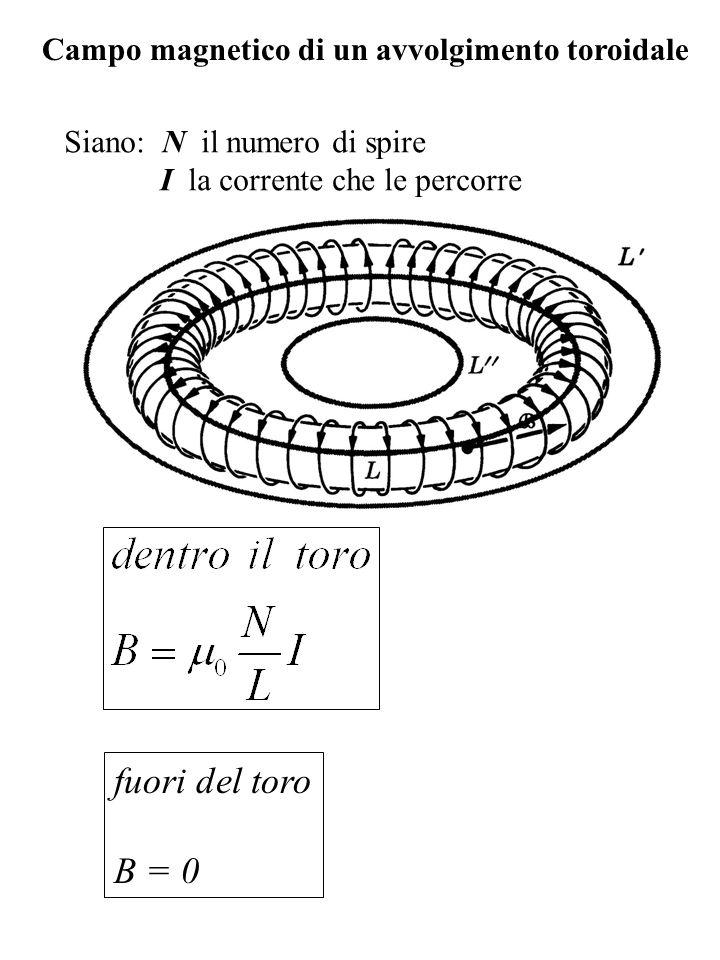 Campo magnetico di un avvolgimento toroidale Siano: N il numero di spire I la corrente che le percorre fuori del toro B = 0