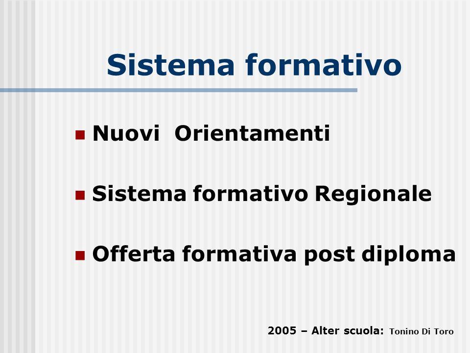 Sistema formativo Nuovi Orientamenti Sistema formativo Regionale Offerta formativa post diploma 2005 – Alter scuola: Tonino Di Toro