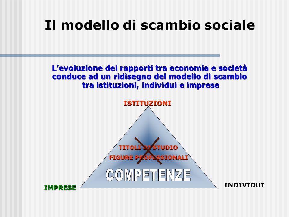 Il modello di scambio sociale Levoluzione dei rapporti tra economia e società conduce ad un ridisegno del modello di scambio tra istituzioni, individui e imprese tra istituzioni, individui e imprese ISTITUZIONI IMPRESE INDIVIDUI TITOLI DI STUDIO FIGURE PROFESSIONALI