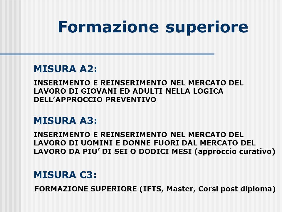 Formazione superiore MISURA C3: FORMAZIONE SUPERIORE (IFTS, Master, Corsi post diploma) MISURA A2: INSERIMENTO E REINSERIMENTO NEL MERCATO DEL LAVORO DI GIOVANI ED ADULTI NELLA LOGICA DELLAPPROCCIO PREVENTIVO MISURA A3: INSERIMENTO E REINSERIMENTO NEL MERCATO DEL LAVORO DI UOMINI E DONNE FUORI DAL MERCATO DEL LAVORO DA PIU DI SEI O DODICI MESI (approccio curativo)
