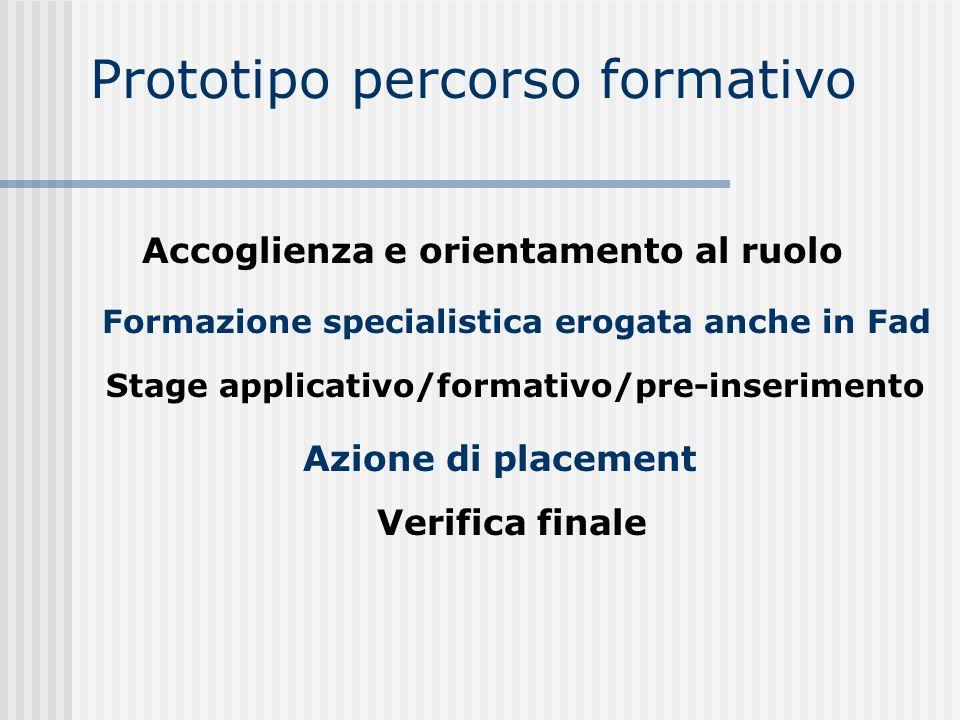 Prototipo percorso formativo Verifica finale Accoglienza e orientamento al ruolo Formazione specialistica erogata anche in Fad Stage applicativo/formativo/pre-inserimento Azione di placement