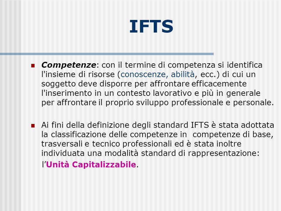 IFTS Competenze: con il termine di competenza si identifica l insieme di risorse (conoscenze, abilità, ecc.) di cui un soggetto deve disporre per affrontare efficacemente l inserimento in un contesto lavorativo e più in generale per affrontare il proprio sviluppo professionale e personale.
