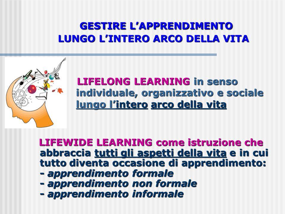 LIFELONG LEARNING in senso individuale, organizzativo e sociale lungo lintero arco della vita LIFELONG LEARNING in senso individuale, organizzativo e sociale lungo lintero arco della vita LIFEWIDE LEARNING come istruzione che abbraccia tutti gli aspetti della vita e in cui tutto diventa occasione di apprendimento: LIFEWIDE LEARNING come istruzione che abbraccia tutti gli aspetti della vita e in cui tutto diventa occasione di apprendimento: - apprendimento formale - apprendimento non formale - apprendimento informale GESTIRE LAPPRENDIMENTO LUNGO LINTERO ARCO DELLA VITA GESTIRE LAPPRENDIMENTO LUNGO LINTERO ARCO DELLA VITA