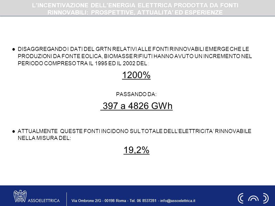 Via Ombrone 2/G - 00198 Roma - Tel. 06 8537281 - info@assoelettrica.it DISAGGREGANDO I DATI DEL GRTN RELATIVI ALLE FONTI RINNOVABILI EMERGE CHE LE PRO