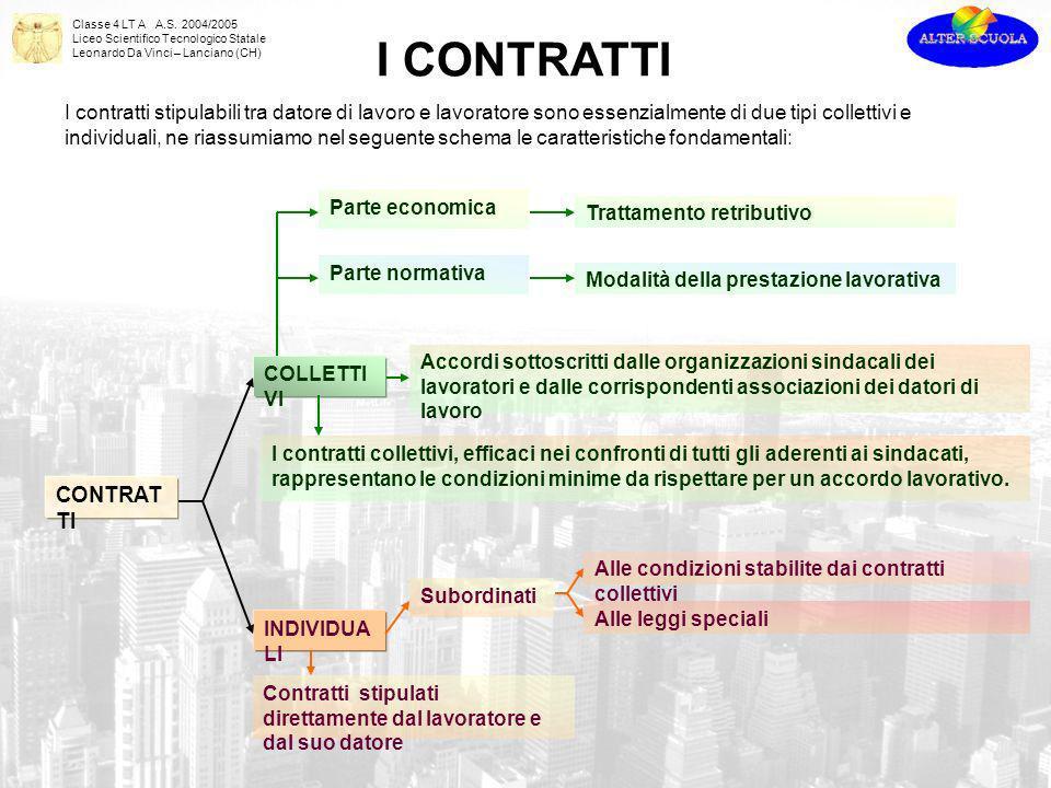 Classe 4 LT A A.S. 2004/2005 Liceo Scientifico Tecnologico Statale Leonardo Da Vinci – Lanciano (CH) CONTRAT TI COLLETTI VI INDIVIDUA LI Accordi sotto